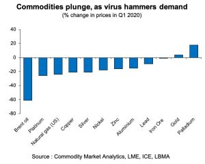 Graph showing relative prices of commodities - Only Gold and Palladium have risen.