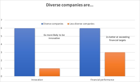 Chart illustrating benefits of diverse companies. They are 6 times more likely to be innovative and are two times better at exceeding financial targets.