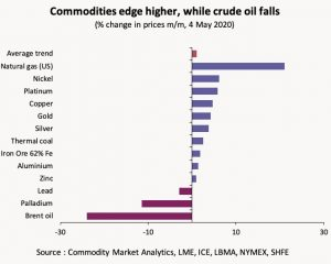 Chart showing % changes in commodity prices