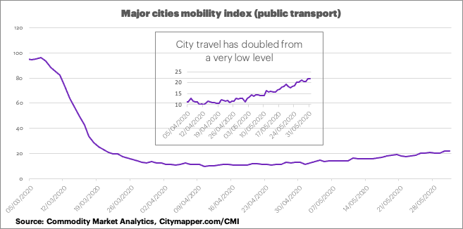 Graph showing city transport