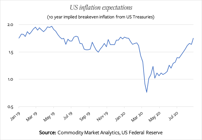 Chart showing US Inflation Expectations Jan 2019 - August 2020