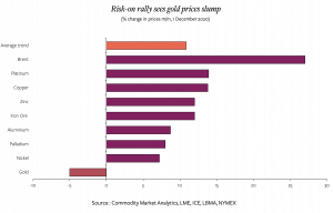 Swann Commodity Market graph December 2020