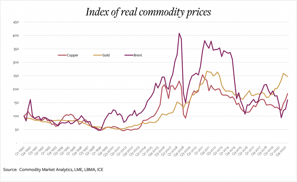 Line graph showing index of real commodity prices 1990 - 2020