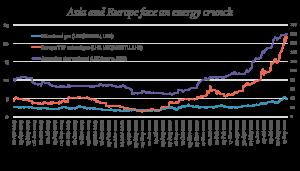 Energy Crunch Graph